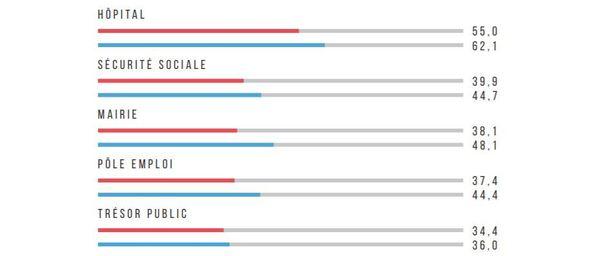 Service public fonctionnant moins bien qu'en métropole