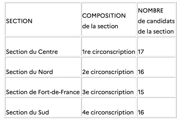 Répartition du nombre de candidats par section pour les élections territoriales de Martinique