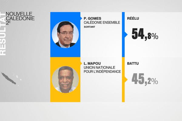 Philippe Gomès réélu