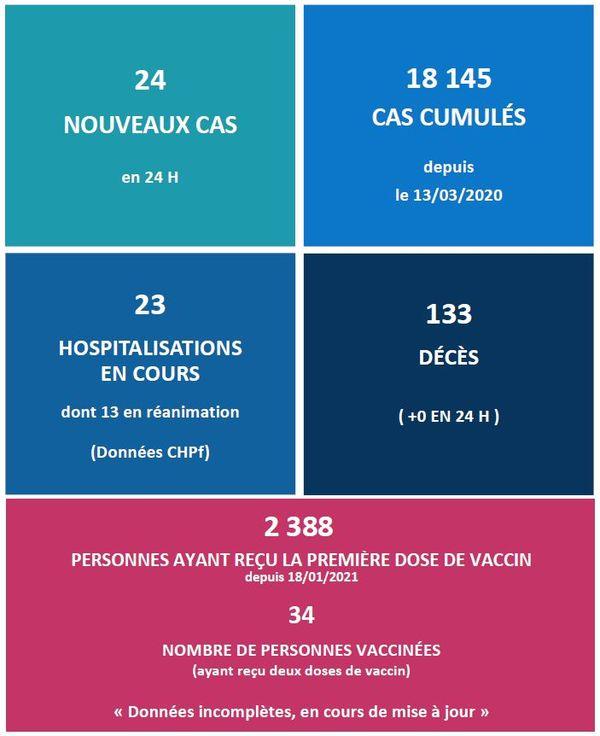 covid-19 : stabilisation des cas d'infection