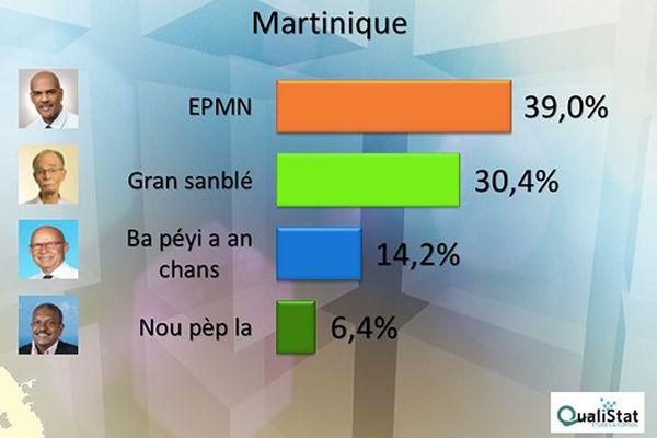 Résultats vote
