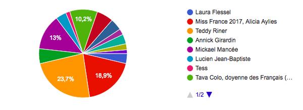 votes personnalité 2017 Outre-mer