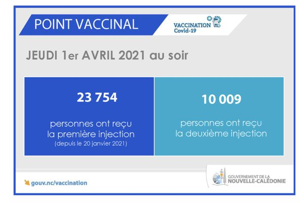 Point vaccinal 2 avril 2021
