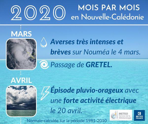 2020, météo mars et avril OK