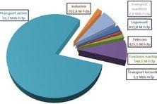 Répartition de l'aide fiscale par secteurs