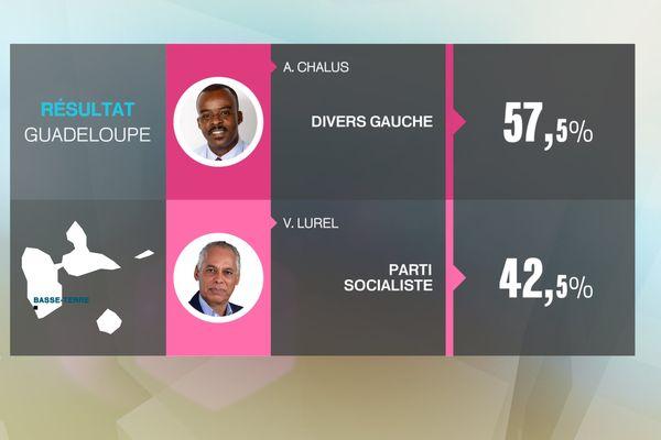 Resultats Guadeloupe régionales