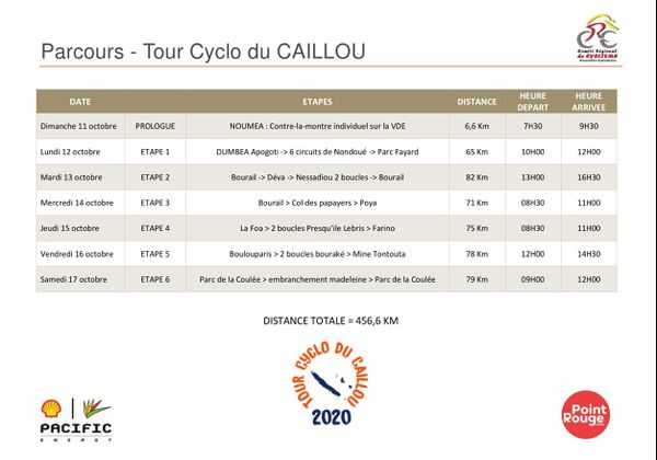 Parcours cyclo tour 2020