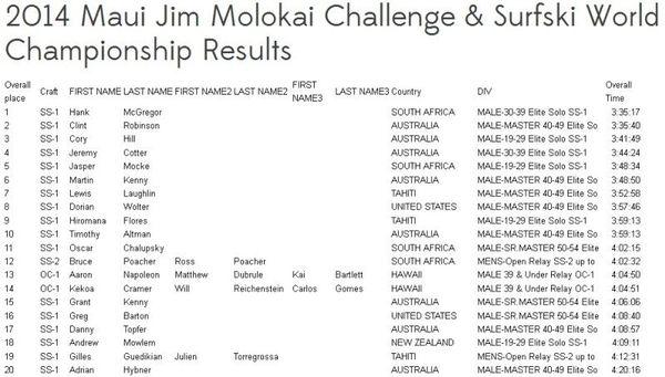 top 20 molokai challenge
