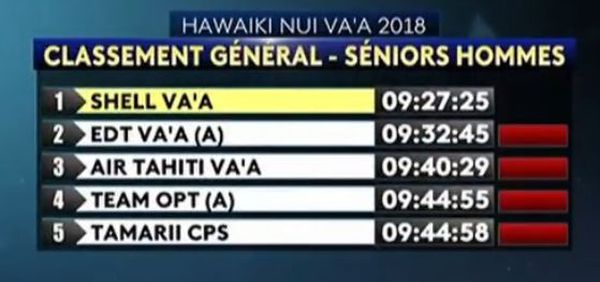Hawaiki nui vaa 2018