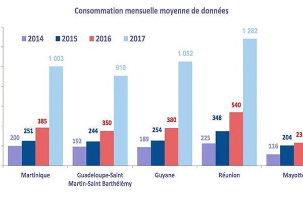 Consommation mensuelle de données internet