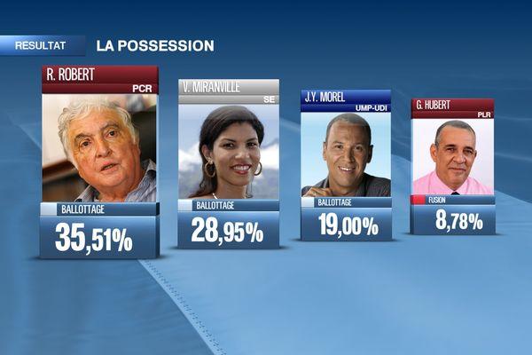 resultats possession