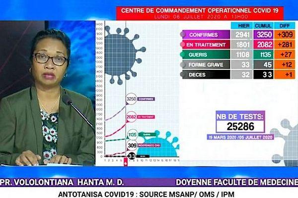 Tableau de contamination à Madagascar covid 19 6 juillet 2020