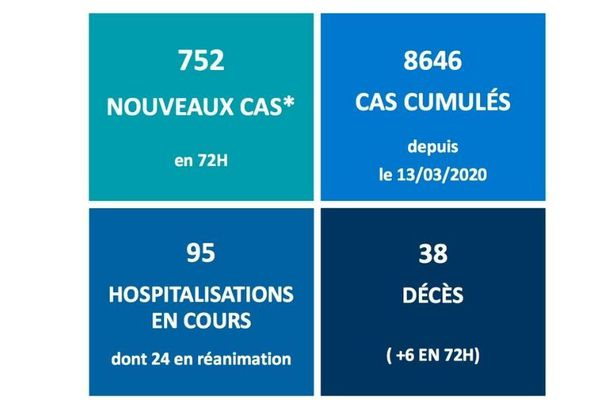 CHIFFRES CLÉS COVID-19 - 2/11/20