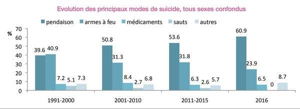 Modes de Suicide