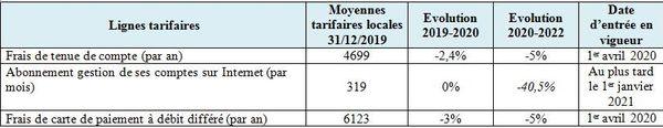 Tarifs bancaires en Polynésie française : nouvelles baisses dès 2020