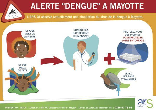 Dengue Mayotte