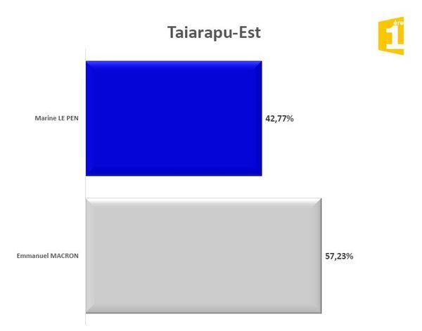 taiarapu est
