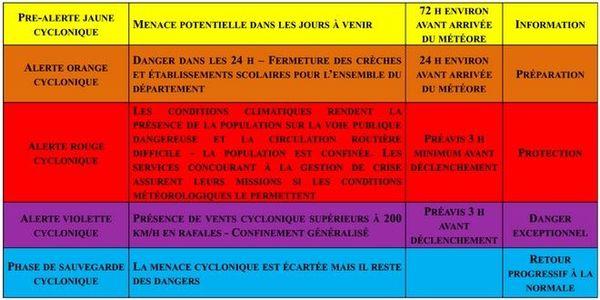 Guide des alertes cycloniques 2018-2019