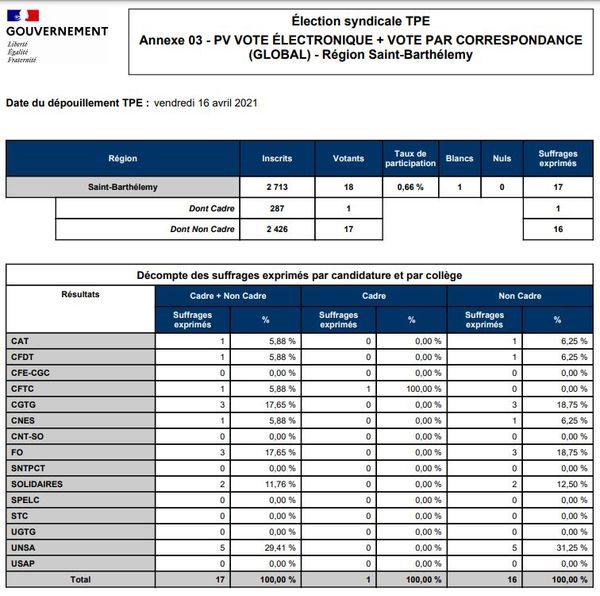 Résultats élections syndicales TPE - Saint-Barthélemy - 16/04/2021