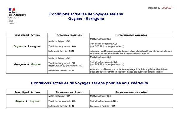 Conditions de voyages aériens entre l'hexagone et la Guyane