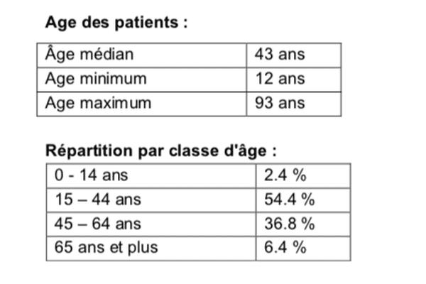 Age de patients