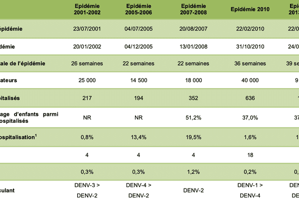 bulletin de veille sanitaire 2015