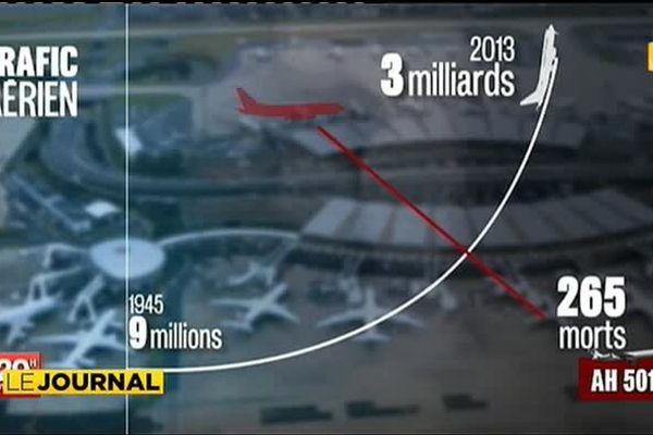 Le trafic aérien nullement affecté par les récents accidents d'avion