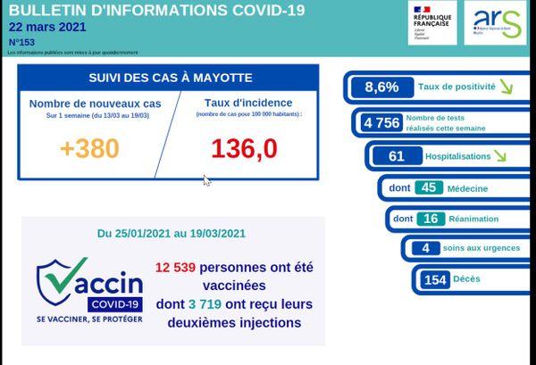 Dernier bulletin de l'ARS de Mayotte