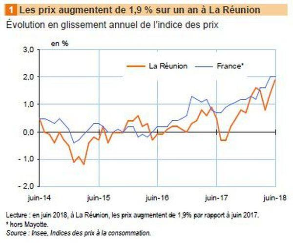 Indice des prix Insee juin 2018