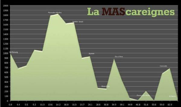 Grand Raid 2013 : Profil de La Mascareignes