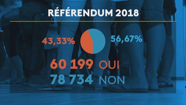 Résultats référendum 2018