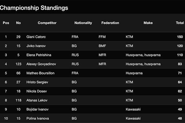 Classement championnat d'Europe supermotard