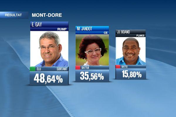 Résultats Mont-Dore