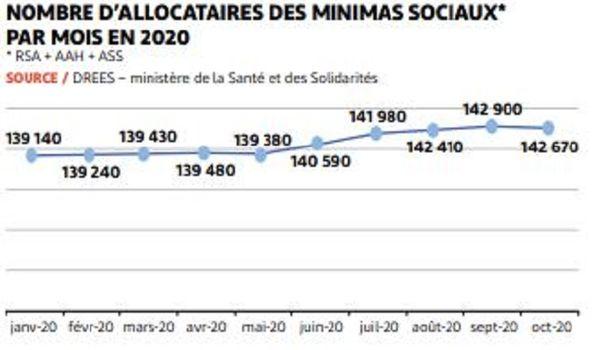 Nombre d'allocataires des minima sociaux en 2020