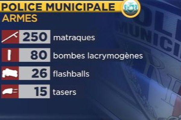 Armement de la police municipale