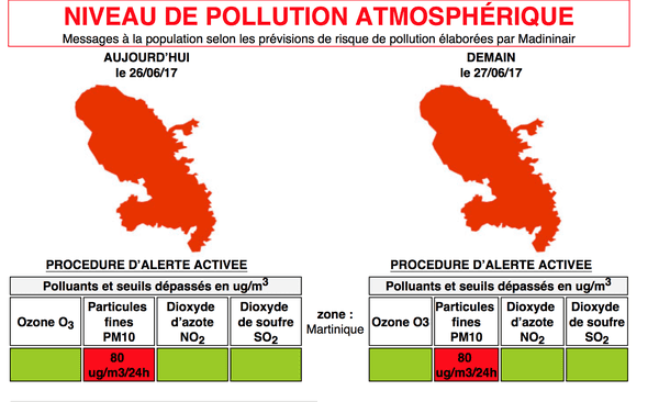 Niveau de pollution