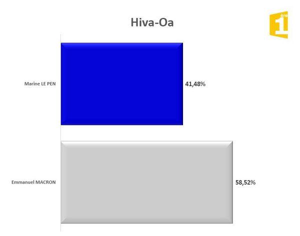 Hiva Oa