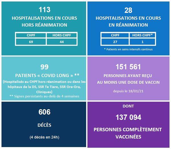 Covid-19 : baisse des hospitalisations et relâchement des vaccinations
