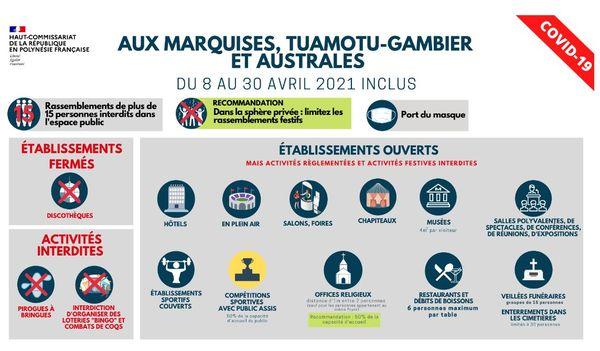 Crise sanitaire : reconduction du dispositif des mesures jusqu'au 30 avril