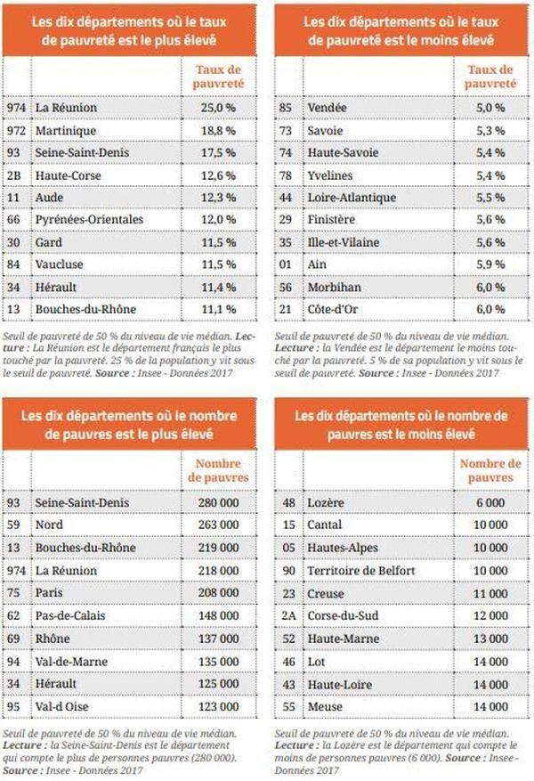 Les dix départements les plus pauvres