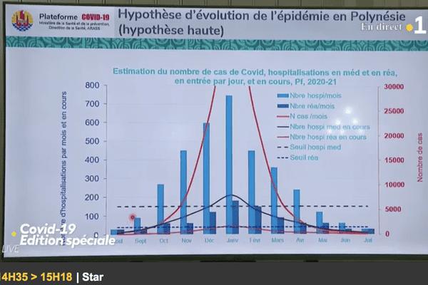 La courbe d'évolution du virus pour les prochains mois