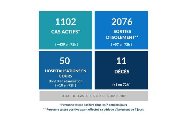 Covid-19 : 11e décès lié au coronavirus en Polynésie française