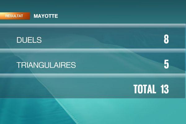 Etat des lieux Mayotte