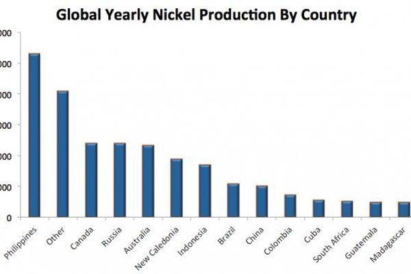 Graphique production mondiale minerai de nickel