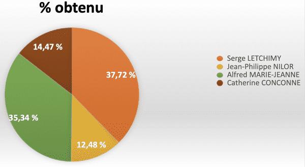 Graphique résultats 2nd tour territoriales 2021