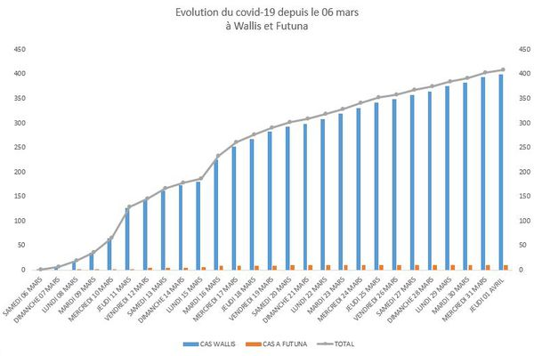 graphique evolution covid-19
