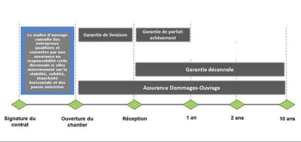 Assurance construction. Garantie décennale