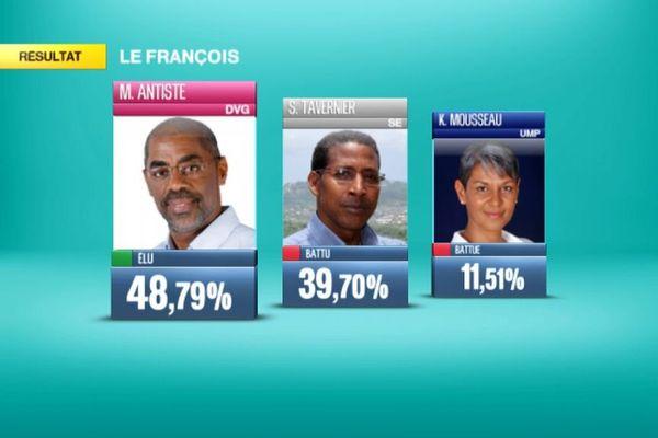 François Resultats