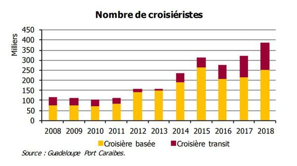 stats croisieristes guadeloupe