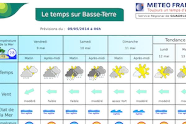 Prévisions météo france gp